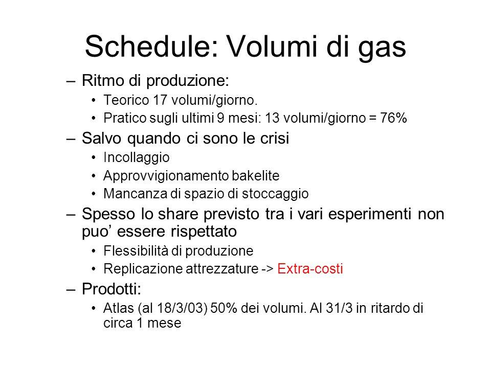 Schedule: Volumi di gas –Ritmo di produzione: Teorico 17 volumi/giorno. Pratico sugli ultimi 9 mesi: 13 volumi/giorno = 76% –Salvo quando ci sono le c
