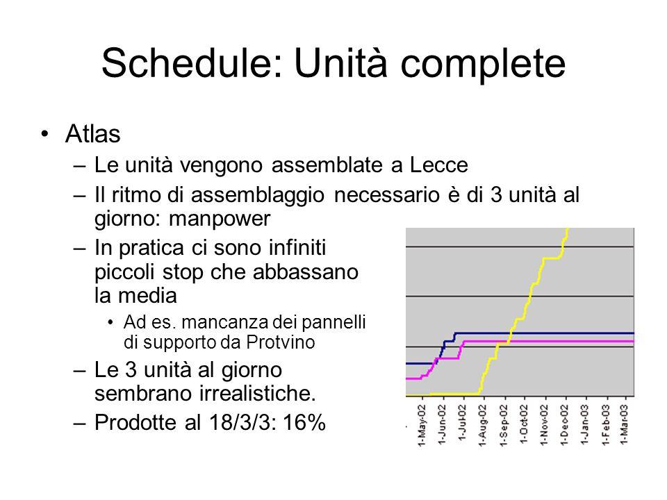 Schedule: Unità complete Atlas –Le unità vengono assemblate a Lecce –Il ritmo di assemblaggio necessario è di 3 unità al giorno: manpower –In pratica