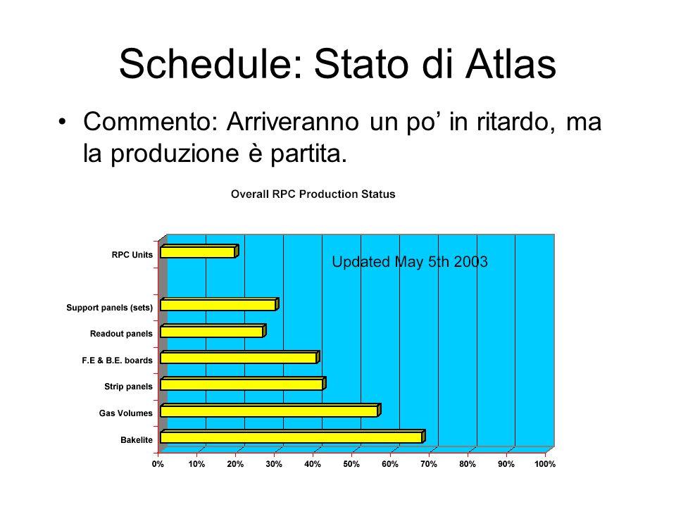 Schedule: Stato di Atlas Commento: Arriveranno un po' in ritardo, ma la produzione è partita.