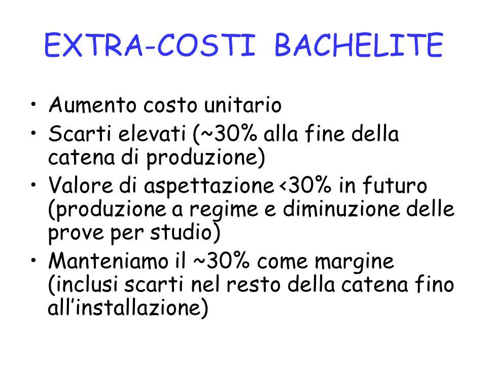EXTRA-COSTI BACHELITE Aumento costo unitario Scarti elevati (~30% alla fine della catena di produzione) Valore di aspettazione <30% in futuro (produzi
