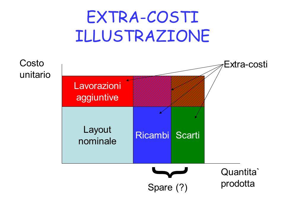 Lavorazioni aggiuntive EXTRA-COSTI ILLUSTRAZIONE Quantita` prodotta Costo unitario Layout nominale RicambiScarti Extra-costi { Spare (?)