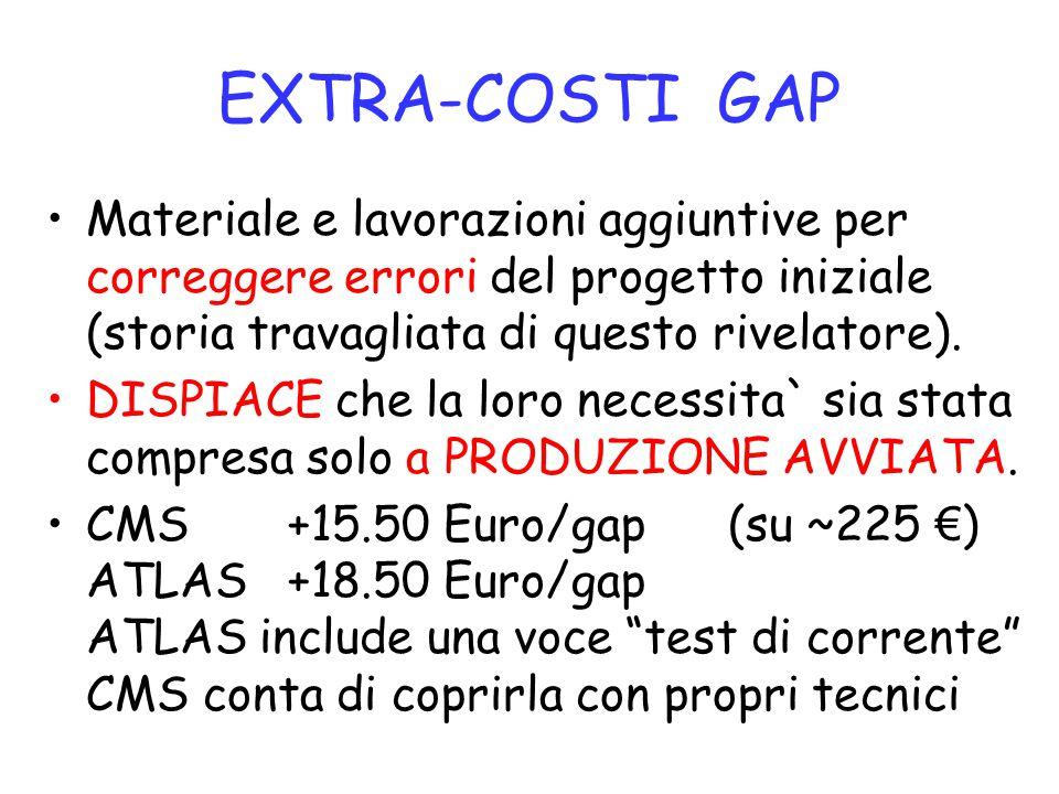 EXTRA-COSTI GAP Materiale e lavorazioni aggiuntive per correggere errori del progetto iniziale (storia travagliata di questo rivelatore). DISPIACE che