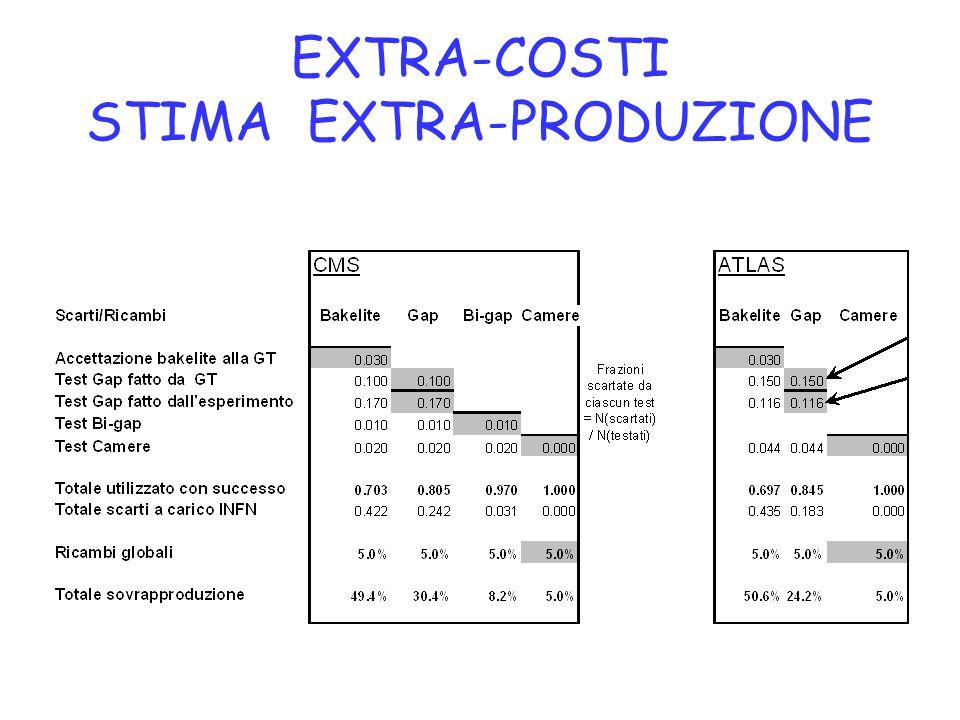 EXTRA-COSTI STIMA EXTRA-PRODUZIONE
