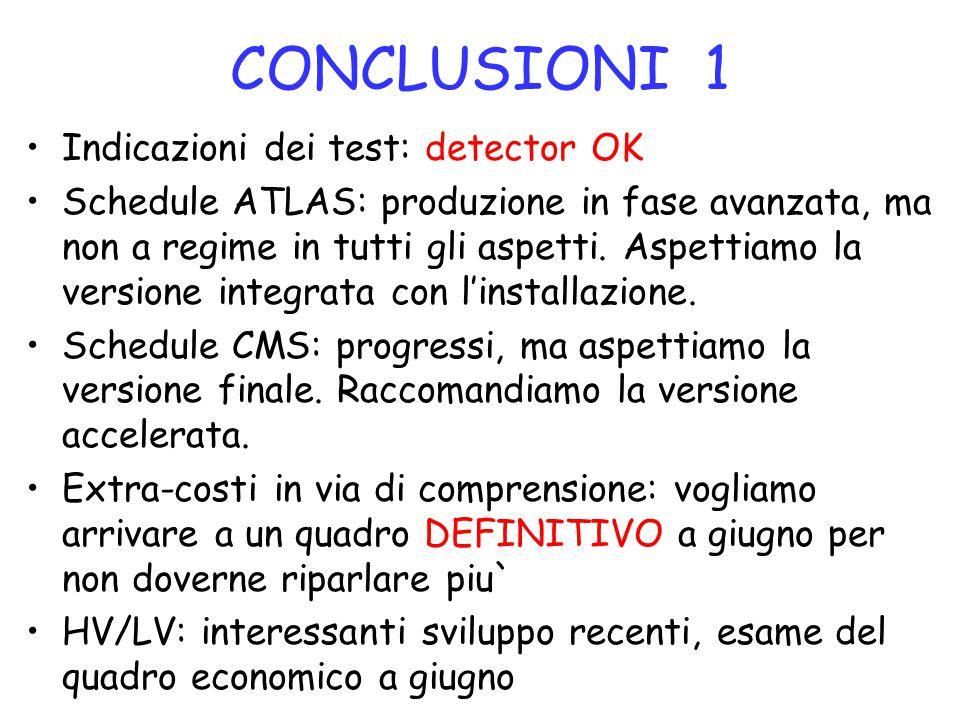 CONCLUSIONI 1 Indicazioni dei test: detector OK Schedule ATLAS: produzione in fase avanzata, ma non a regime in tutti gli aspetti. Aspettiamo la versi