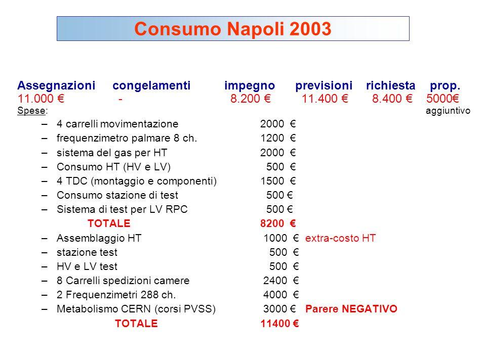 Assegnazioni congelamenti impegno previsioni richiesta prop. 11.000 € - 8.200 € 11.400 € 8.400 € 5000€ Spese: aggiuntivo –4 carrelli movimentazione200