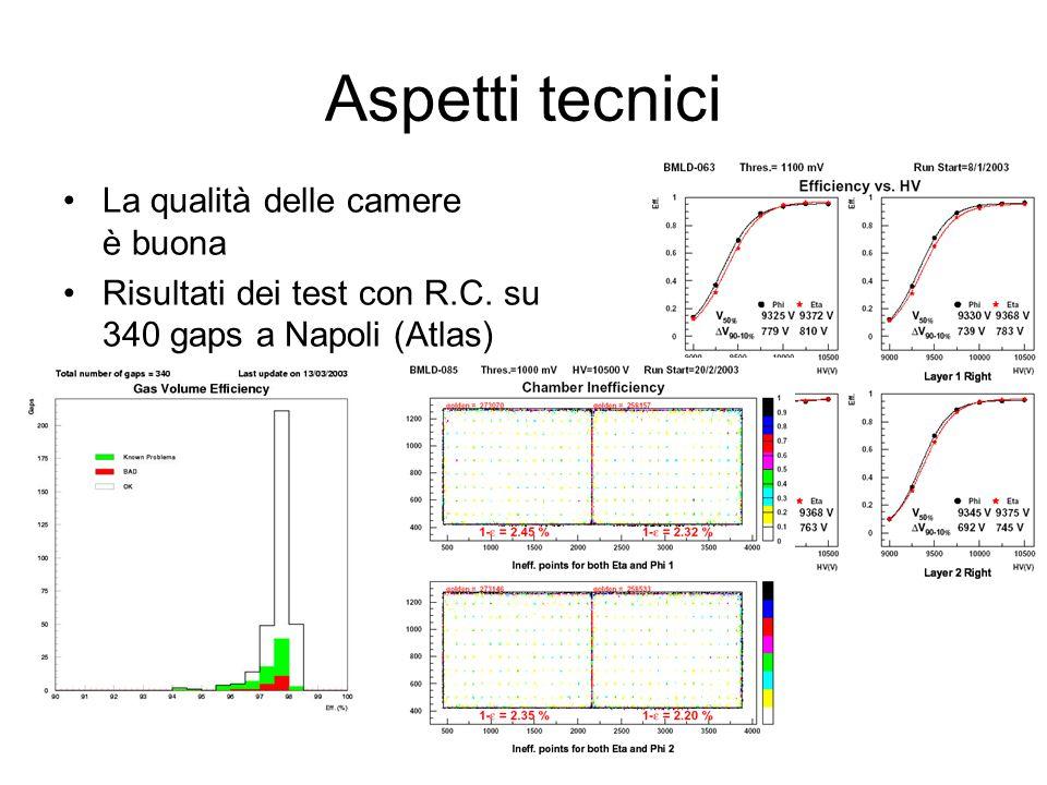 Aspetti tecnici La qualità delle camere è buona Risultati dei test con R.C. su 340 gaps a Napoli (Atlas)