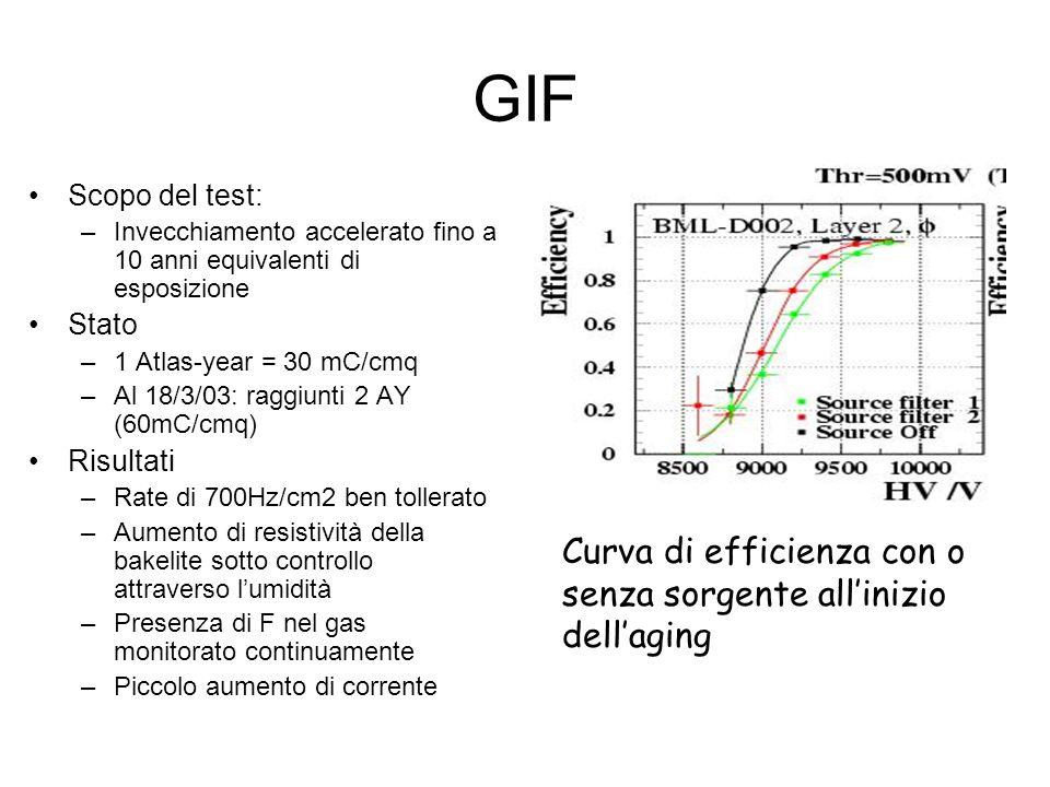 GIF Scopo del test: –Invecchiamento accelerato fino a 10 anni equivalenti di esposizione Stato –1 Atlas-year = 30 mC/cmq –Al 18/3/03: raggiunti 2 AY (
