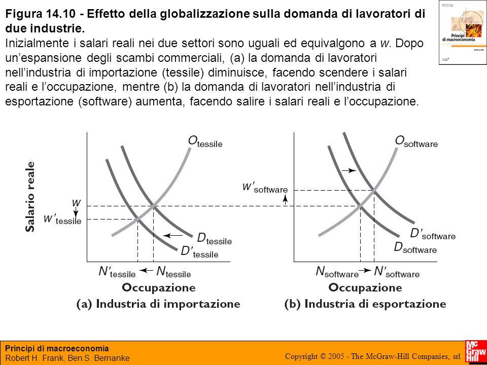Principi di macroeconomia Robert H. Frank, Ben S. Bernanke Copyright © 2005 - The McGraw-Hill Companies, srl Figura 14.10 - Effetto della globalizzazi