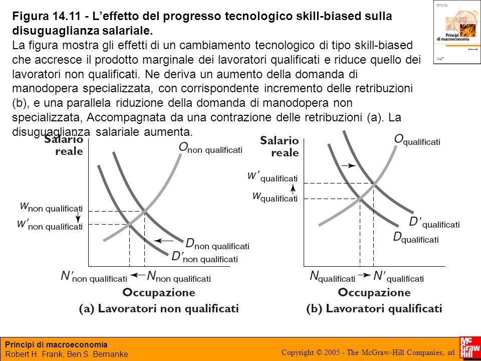 Principi di macroeconomia Robert H. Frank, Ben S. Bernanke Copyright © 2005 - The McGraw-Hill Companies, srl Figura 14.11 - L'effetto del progresso te
