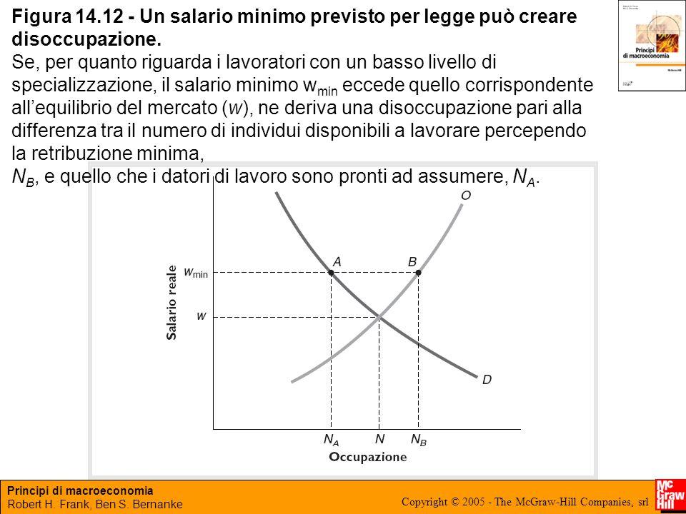 Principi di macroeconomia Robert H. Frank, Ben S. Bernanke Copyright © 2005 - The McGraw-Hill Companies, srl Figura 14.12 - Un salario minimo previsto
