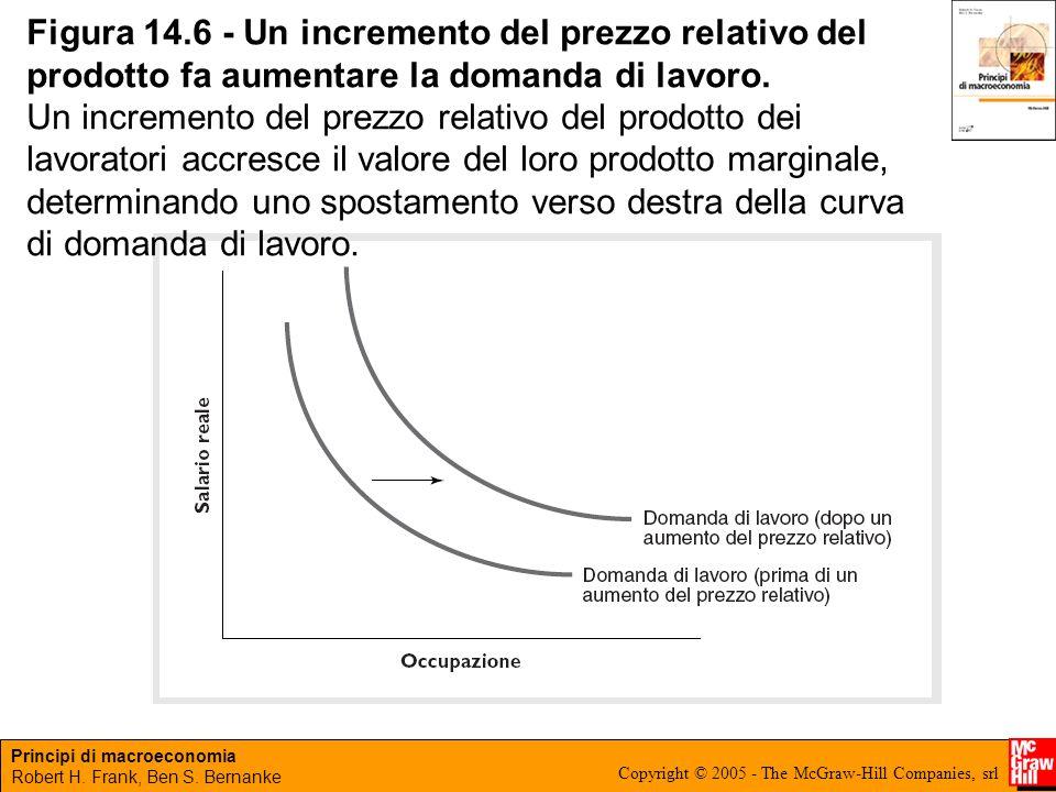 Principi di macroeconomia Robert H. Frank, Ben S. Bernanke Copyright © 2005 - The McGraw-Hill Companies, srl Figura 14.6 - Un incremento del prezzo re