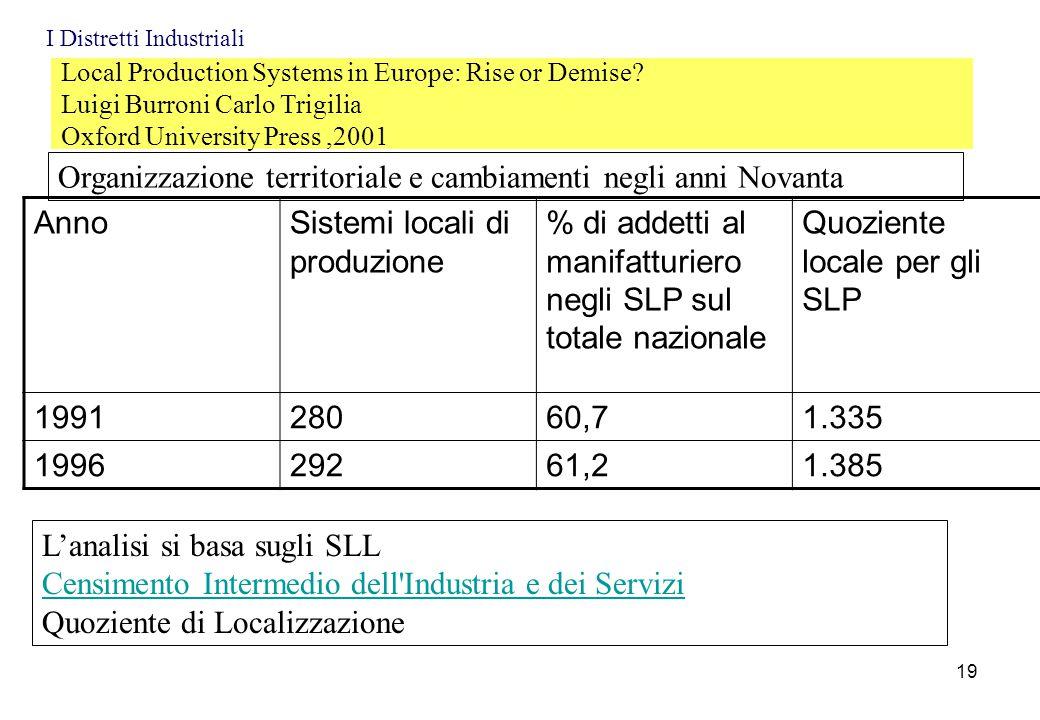 Local Production Systems in Europe: Rise or Demise? Luigi Burroni Carlo Trigilia Oxford University Press,2001 Organizzazione territoriale e cambiament