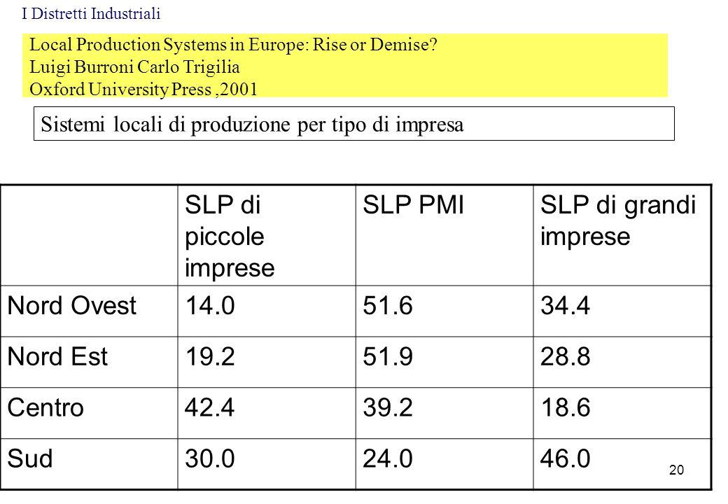 Local Production Systems in Europe: Rise or Demise? Luigi Burroni Carlo Trigilia Oxford University Press,2001 Sistemi locali di produzione per tipo di