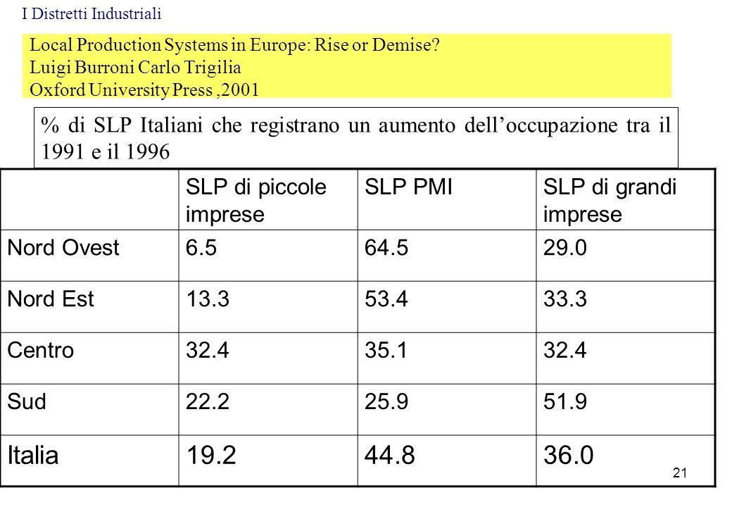 Local Production Systems in Europe: Rise or Demise? Luigi Burroni Carlo Trigilia Oxford University Press,2001 % di SLP Italiani che registrano un aume