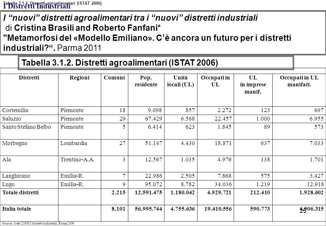 "I ""nuovi"" distretti agroalimentari tra i ""nuovi"" distretti industriali di Cristina Brasili and Roberto Fanfani*"