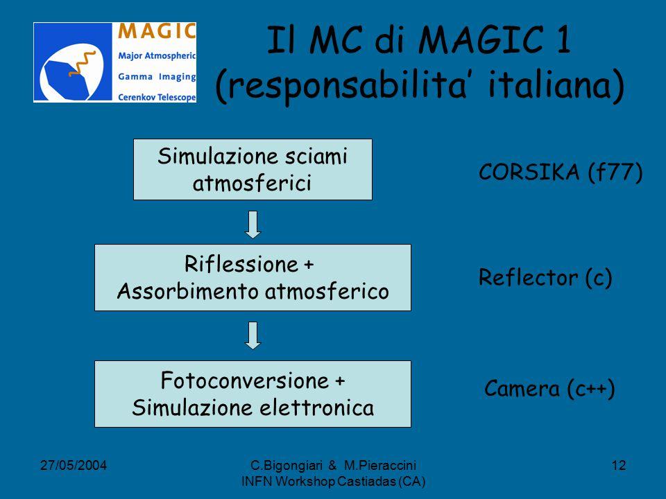27/05/2004C.Bigongiari & M.Pieraccini INFN Workshop Castiadas (CA) 12 Il MC di MAGIC 1 (responsabilita' italiana) Simulazione sciami atmosferici CORSIKA (f77) Riflessione + Assorbimento atmosferico Reflector (c) Fotoconversione + Simulazione elettronica Camera (c++)