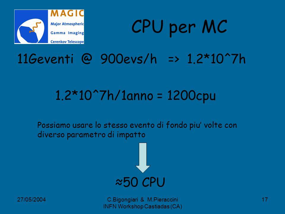 27/05/2004C.Bigongiari & M.Pieraccini INFN Workshop Castiadas (CA) 17 CPU per MC 11Geventi @ 900evs/h => 1.2*10^7h 1.2*10^7h/1anno = 1200cpu Possiamo usare lo stesso evento di fondo piu' volte con diverso parametro di impatto ≈50 CPU