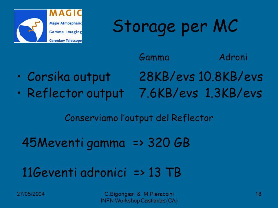 27/05/2004C.Bigongiari & M.Pieraccini INFN Workshop Castiadas (CA) 18 Storage per MC Corsika output 28KB/evs 10.8KB/evs Reflector output 7.6KB/evs 1.3KB/evs Conserviamo l'output del Reflector Gamma Adroni 45Meventi gamma => 320 GB 11Geventi adronici => 13 TB