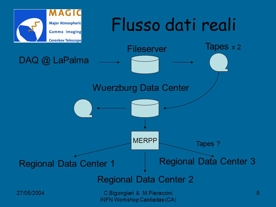 27/05/2004C.Bigongiari & M.Pieraccini INFN Workshop Castiadas (CA) 5 Flusso dati reali DAQ @ LaPalma Fileserver Tapes x 2 Wuerzburg Data Center Regional Data Center 1 Regional Data Center 2 Regional Data Center 3 Tapes .