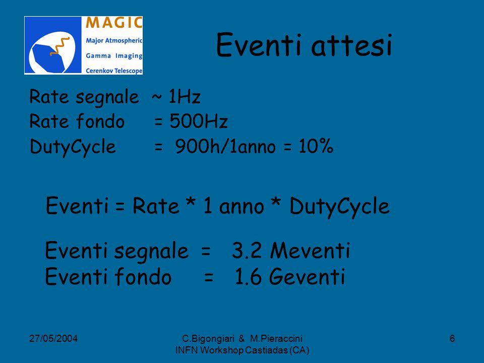 27/05/2004C.Bigongiari & M.Pieraccini INFN Workshop Castiadas (CA) 6 Eventi attesi Rate segnale ~ 1Hz Rate fondo = 500Hz DutyCycle = 900h/1anno = 10% Eventi = Rate * 1 anno * DutyCycle Eventi segnale = 3.2 Meventi Eventi fondo = 1.6 Geventi
