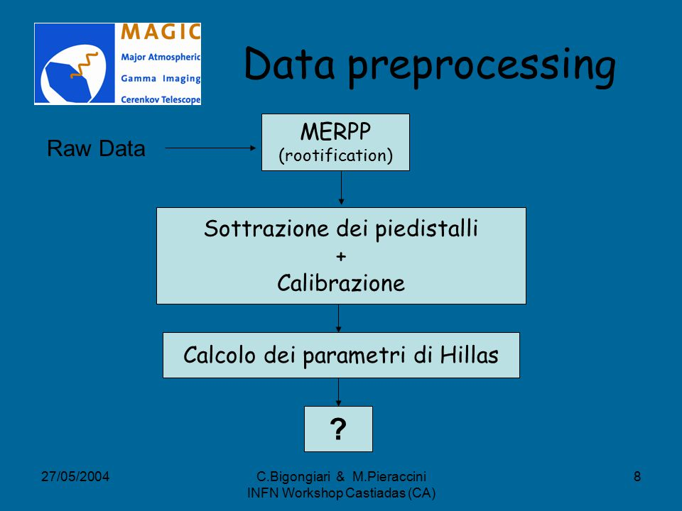 27/05/2004C.Bigongiari & M.Pieraccini INFN Workshop Castiadas (CA) 8 Data preprocessing MERPP (rootification) Raw Data Sottrazione dei piedistalli + Calibrazione Calcolo dei parametri di Hillas
