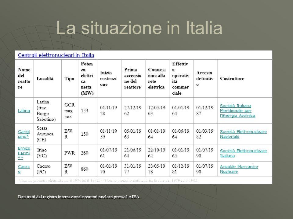 Centrali elettronucleari in Italia Nome del reatto re LocalitàTipo Poten za elettri ca netta (MW) Inizio costruzi one Prima accensio ne del reattore C