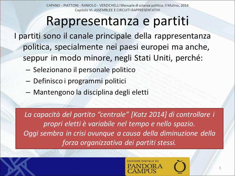 CAPANO - PIATTONI - RANIOLO - VERZICHELLI Manuale di scienza politica, Il Mulino, 2014 Capitolo VI. ASSEMBLEE E CIRCUITI RAPPRESENTATIVI Rappresentanz