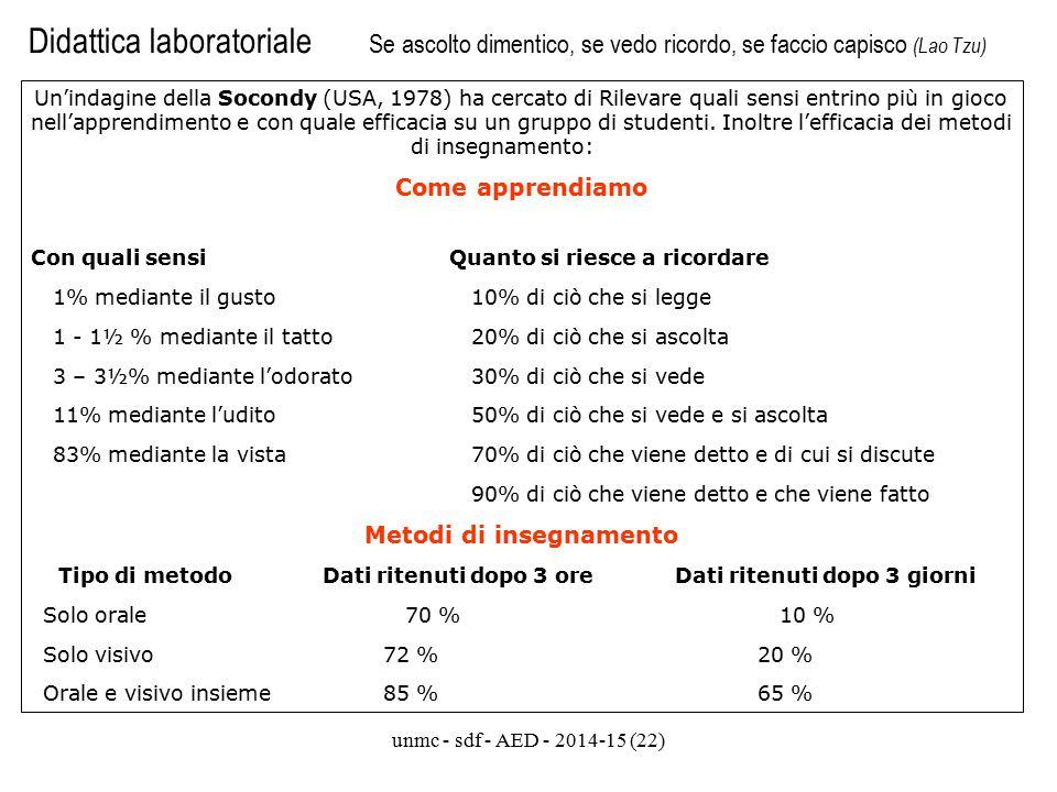 unmc - sdf - AED - 2014-15 (22) Didattica laboratoriale Se ascolto dimentico, se vedo ricordo, se faccio capisco (Lao Tzu) Un'indagine della Socondy (