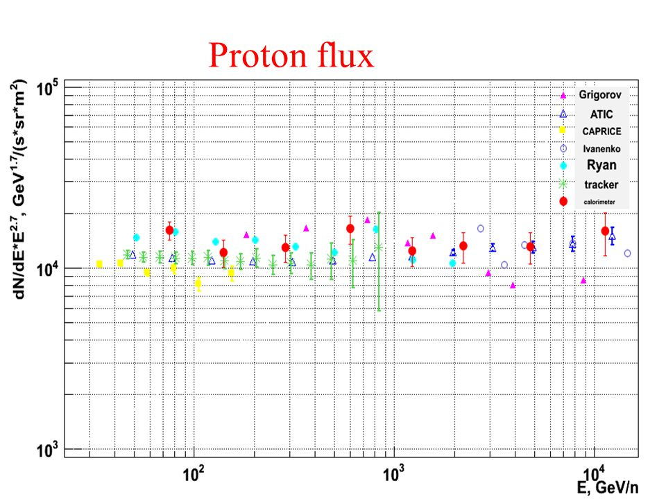 Proton flux
