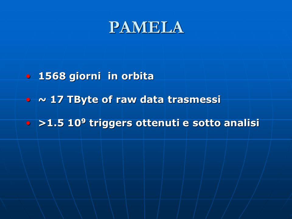 PAMELA 1568 giorni in orbita 1568 giorni in orbita ~ 17 TByte of raw data trasmessi ~ 17 TByte of raw data trasmessi >1.5 10 9 triggers ottenuti e sotto analisi >1.5 10 9 triggers ottenuti e sotto analisi