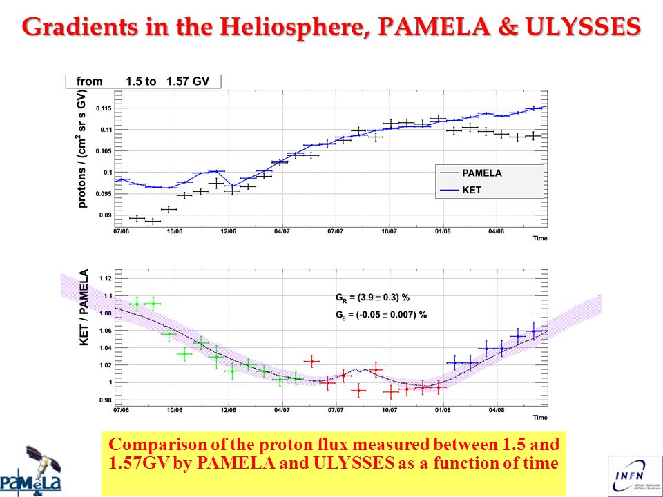 Mirko Boezio, COSPAR, Bremen, 2010/07/18 Gradients in the Heliosphere, PAMELA & ULYSSES Comparison of the proton flux measured between 1.5 and 1.57GV by PAMELA and ULYSSES as a function of time