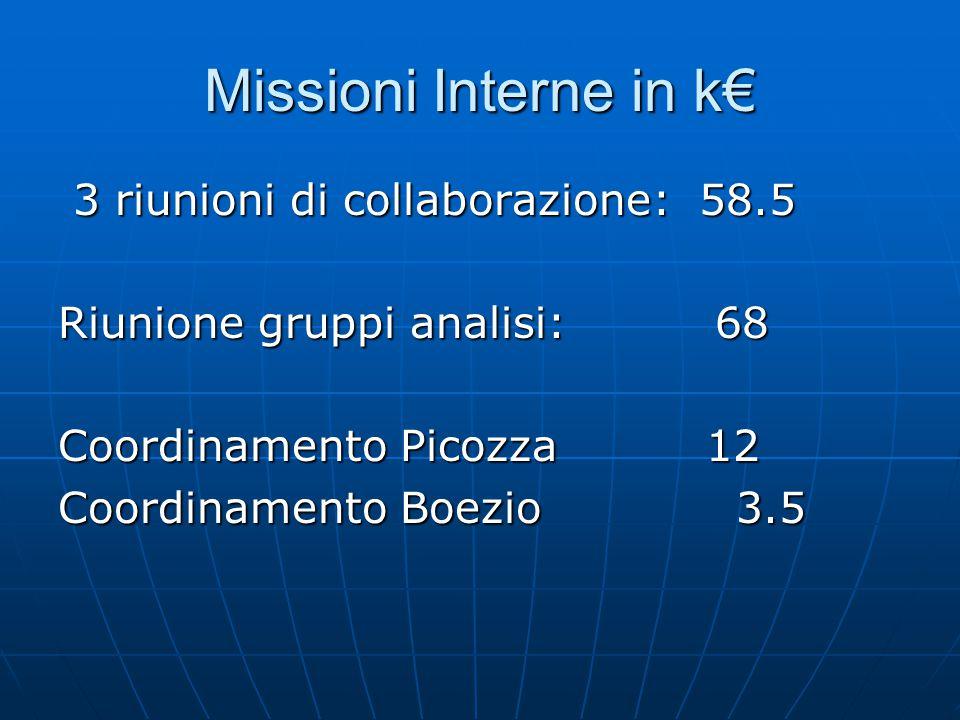 Missioni Interne in k€ 3 riunioni di collaborazione: 58.5 3 riunioni di collaborazione: 58.5 Riunione gruppi analisi: 68 Coordinamento Picozza 12 Coordinamento Boezio 3.5