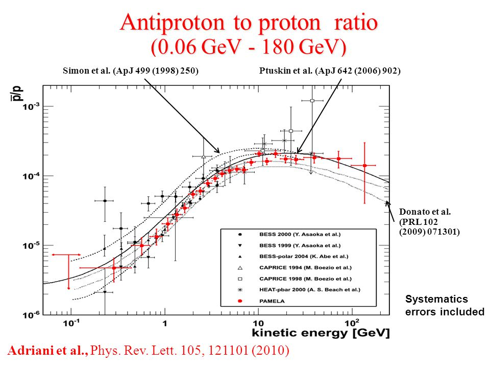 Antiproton to proton ratio (0.06 GeV - 180 GeV) Donato et al.