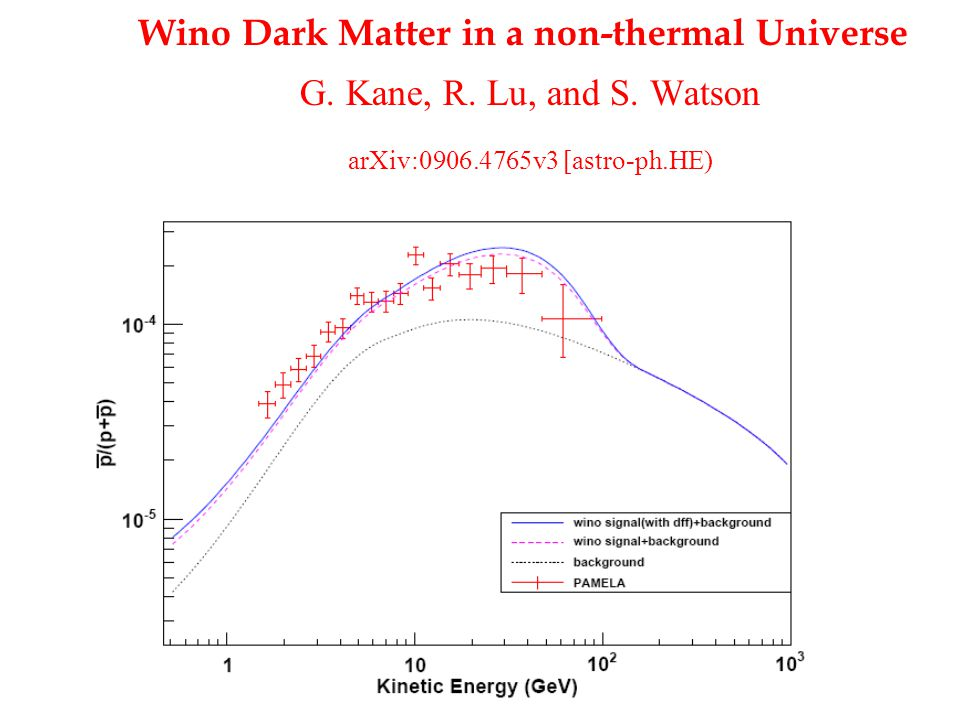 Wino Dark Matter in a non-thermal Universe G.Kane, R.
