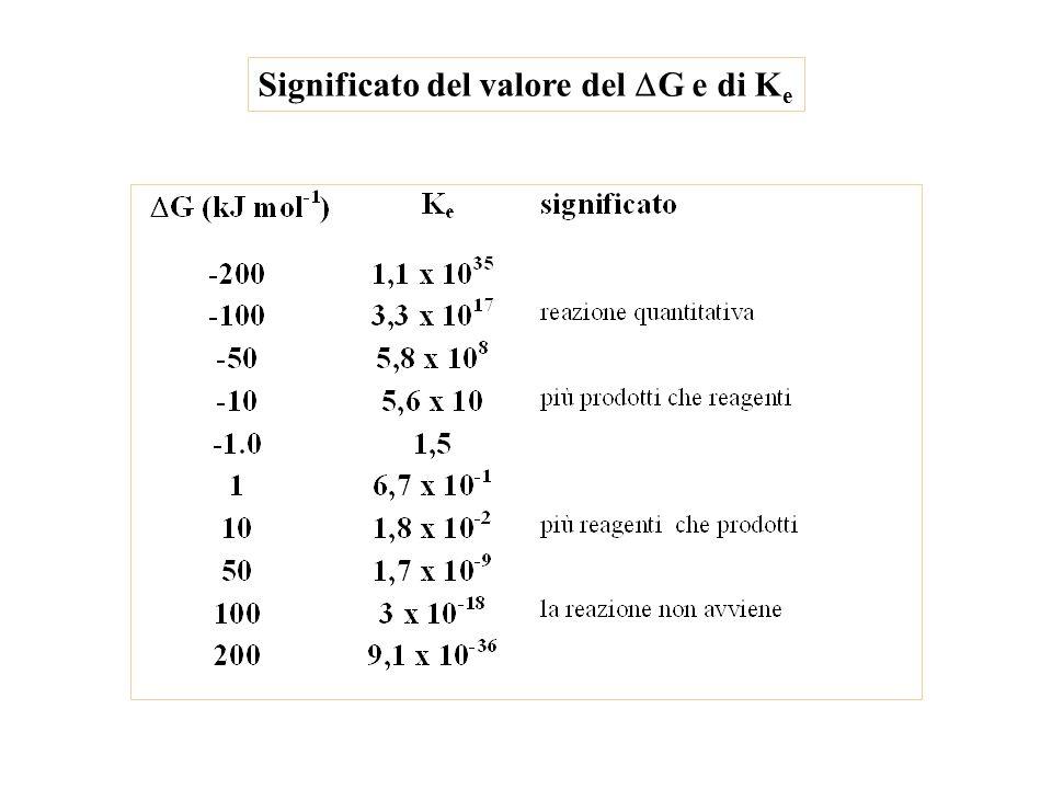 Significato del valore del  G e di K e
