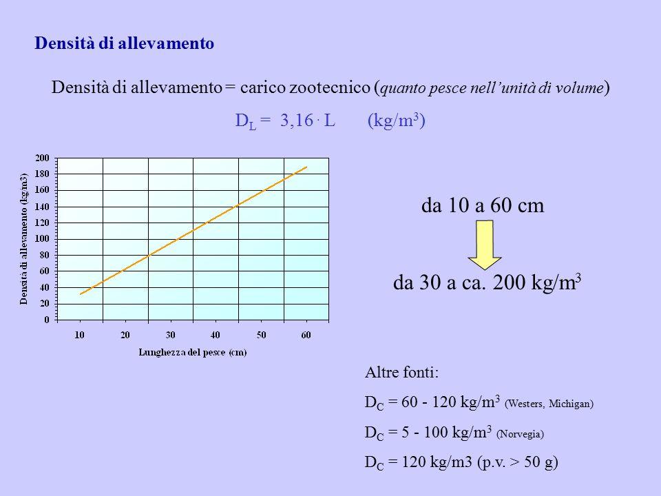 Densità di allevamento Densità di allevamento = carico zootecnico ( quanto pesce nell'unità di volume ) D L = 3,16. L(kg/m 3 ) da 10 a 60 cm da 30 a c