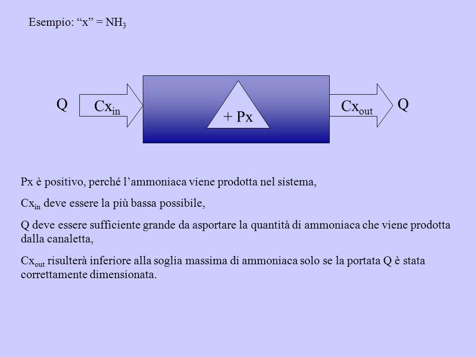 """Cx in Cx out QQ Esempio: """"x"""" = NH 3 + Px Px è positivo, perché l'ammoniaca viene prodotta nel sistema, Cx in deve essere la più bassa possibile, Q dev"""