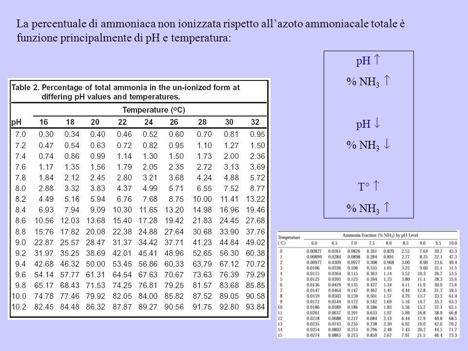 pH  % NH 3  pH  % NH 3  T°  % NH 3  La percentuale di ammoniaca non ionizzata rispetto all'azoto ammoniacale totale è funzione principalmente di