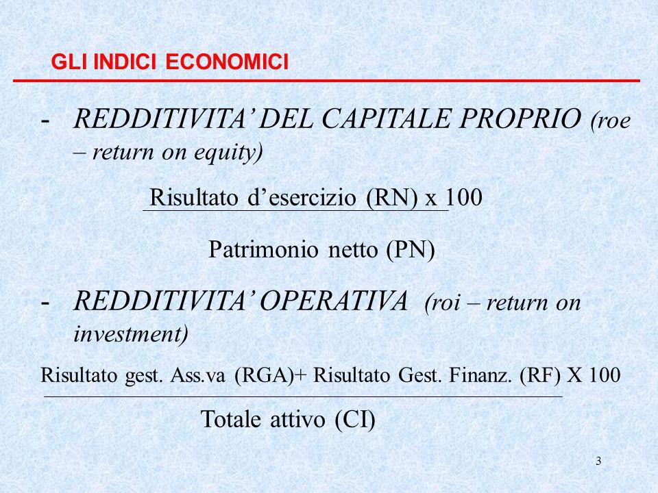 3 GLI INDICI ECONOMICI -REDDITIVITA' DEL CAPITALE PROPRIO (roe – return on equity) Risultato d'esercizio (RN) x 100 Patrimonio netto (PN) -REDDITIVITA' OPERATIVA (roi – return on investment) Risultato gest.