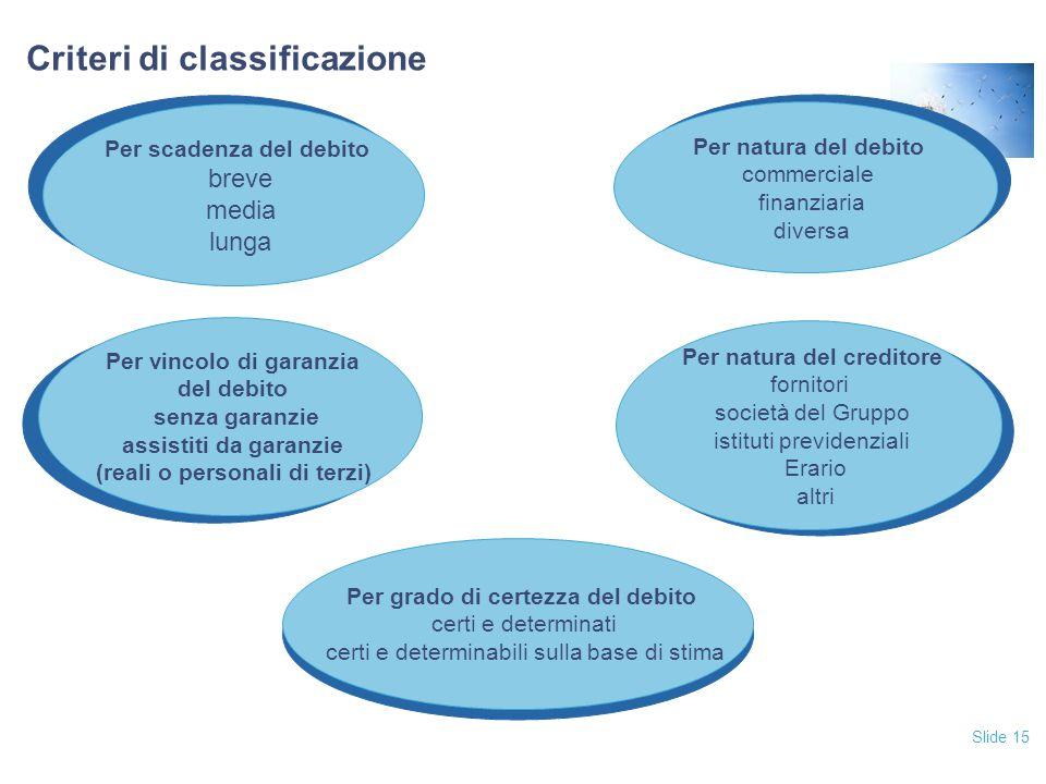 Slide 15 Criteri di classificazione Per natura del debito commerciale finanziaria diversa Per natura del debito commerciale finanziaria diversa Per na