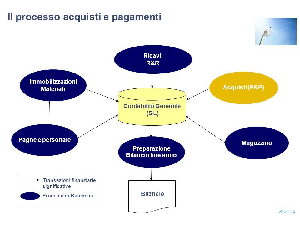 Slide 20 Il processo acquisti e pagamenti Acquisti (P&P) Ricavi R&R Magazzino Paghe e personale Immobilizzazioni Materiali Contabilità Generale (GL) B