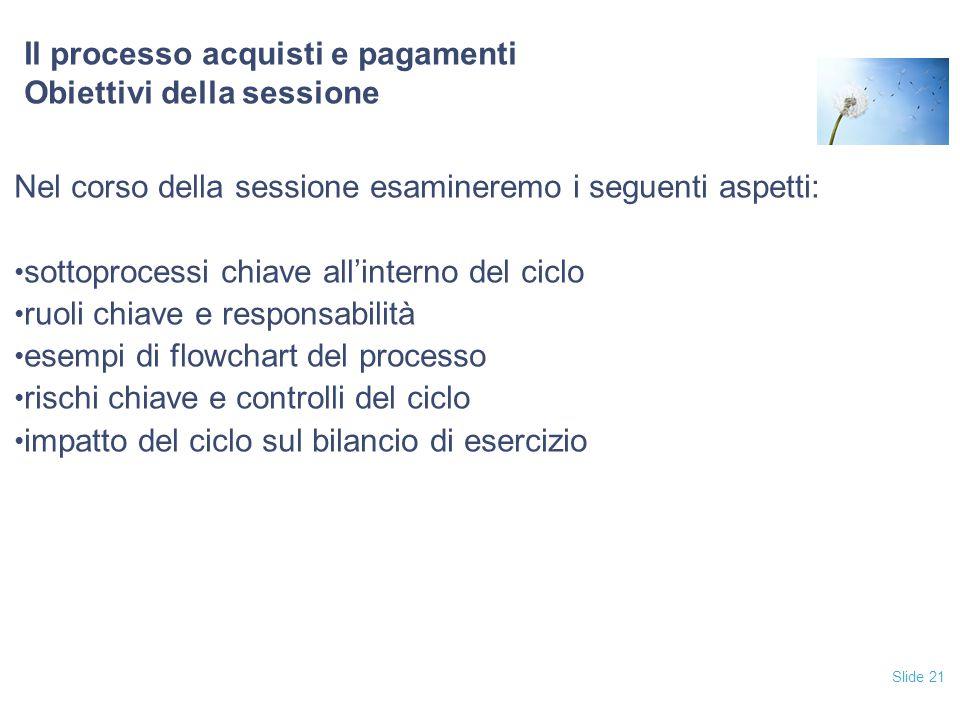 Slide 21 Il processo acquisti e pagamenti Obiettivi della sessione Nel corso della sessione esamineremo i seguenti aspetti: sottoprocessi chiave all'i
