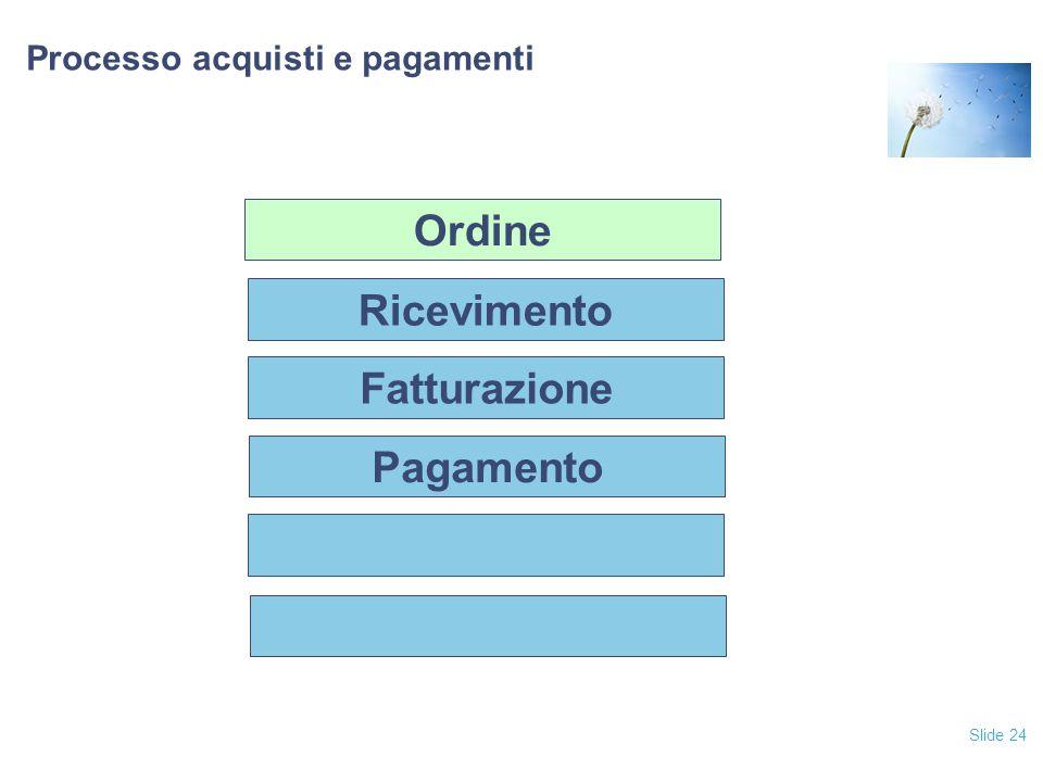 Slide 24 Processo acquisti e pagamenti Fatturazione Pagamento Ricevimento Ordine