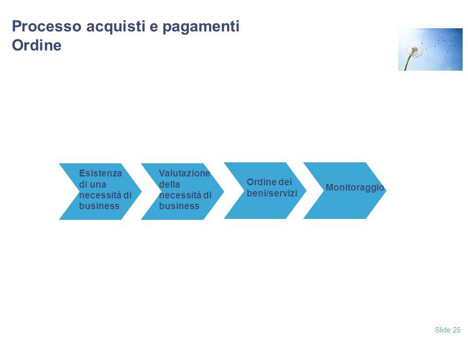 Slide 25 Processo acquisti e pagamenti Ordine Esistenza di una necessità di business Valutazione della necessità di business Ordine dei beni/servizi Monitoraggio