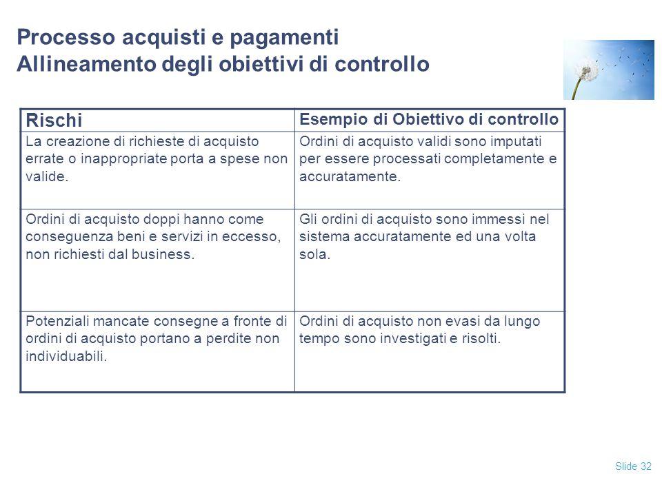 Slide 32 Processo acquisti e pagamenti Allineamento degli obiettivi di controllo Rischi Esempio di Obiettivo di controllo La creazione di richieste di acquisto errate o inappropriate porta a spese non valide.
