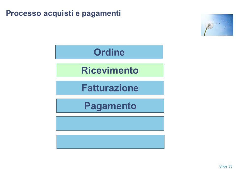 Slide 33 Processo acquisti e pagamenti Fatturazione Pagamento Ricevimento Ordine