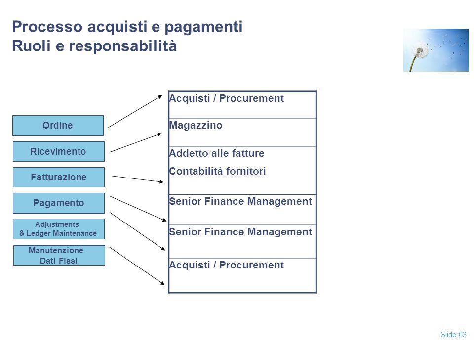 Slide 63 Processo acquisti e pagamenti Ruoli e responsabilità Fatturazione Pagamento Adjustments & Ledger Maintenance Manutenzione Dati Fissi Ricevime