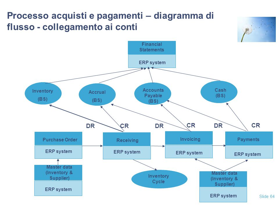 Slide 64 Processo acquisti e pagamenti – diagramma di flusso - collegamento ai conti Financial Statements ERP system Payments ERP system Invoicing ERP system Purchase Order ERP system Master data (Inventory & Supplier) ERP system Cash (BS) Accounts Payable (BS) Accrual (BS) Inventory Cycle Inventory (BS) Receiving ERP system Master data (Inventory & Supplier) ERP system DR CR