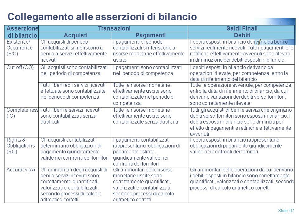 Slide 67 Collegamento alle asserzioni di bilancio Asserzione di bilancio TransazioniSaldi Finali AcquistiPagamentiDebiti Existence/ Occurrence (E/O) G