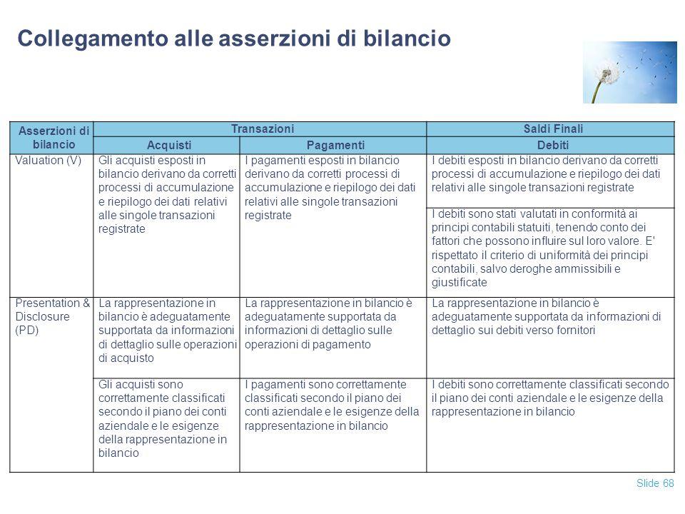 Slide 68 Collegamento alle asserzioni di bilancio Asserzioni di bilancio TransazioniSaldi Finali AcquistiPagamentiDebiti Valuation (V)Gli acquisti esp